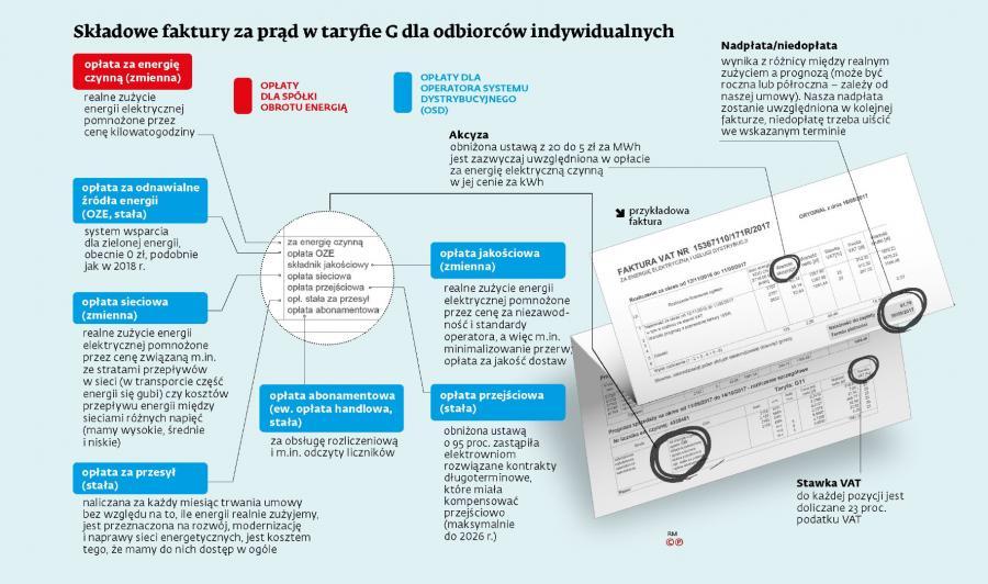 Składowe faktury za prąd w taryfie G dla odbiorców indywidualnych