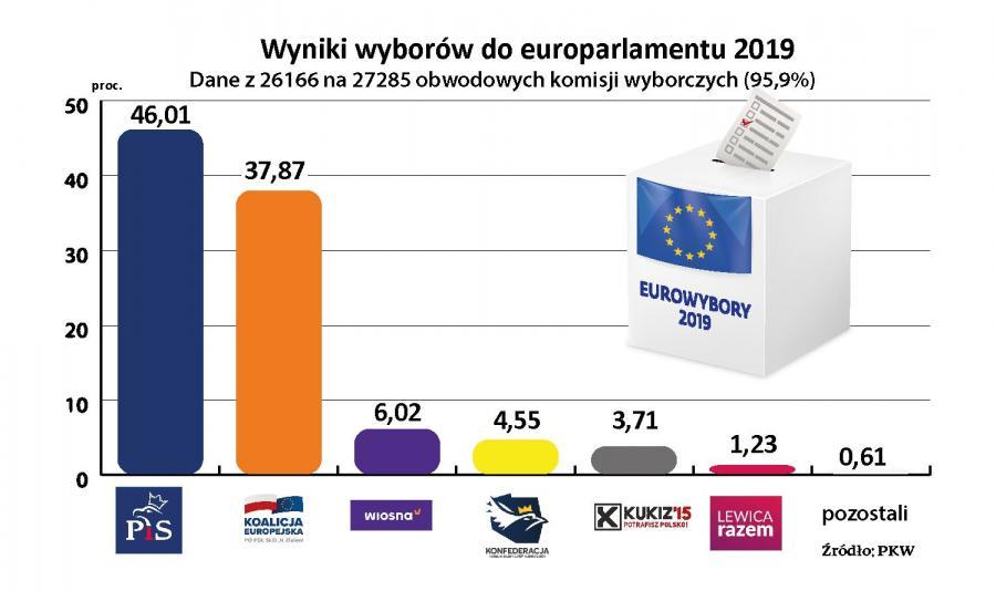 Wyniki wyborów do europarlamentu 2019 [95,9 proc. komisji]
