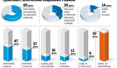 Polacy uzależnieni od cyberseksu