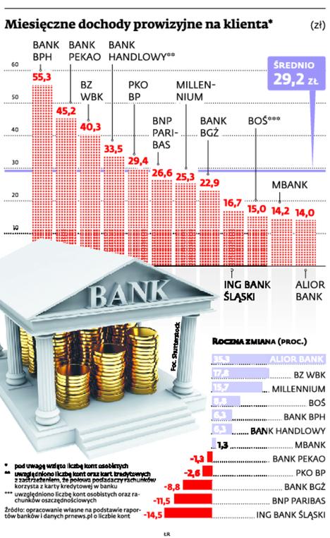 Miesięczne dochody prowizyjne banków na klienta