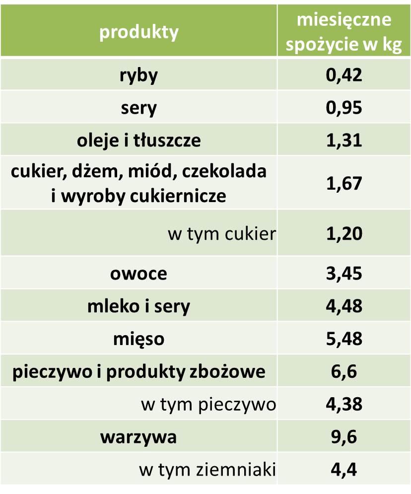 Co jedzą Polacy?