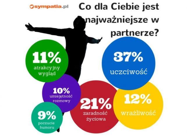 Co jest dla Ciebie najważniejsze w partnerze?