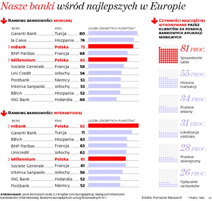Nasze banki wśród najlepszych w Europie