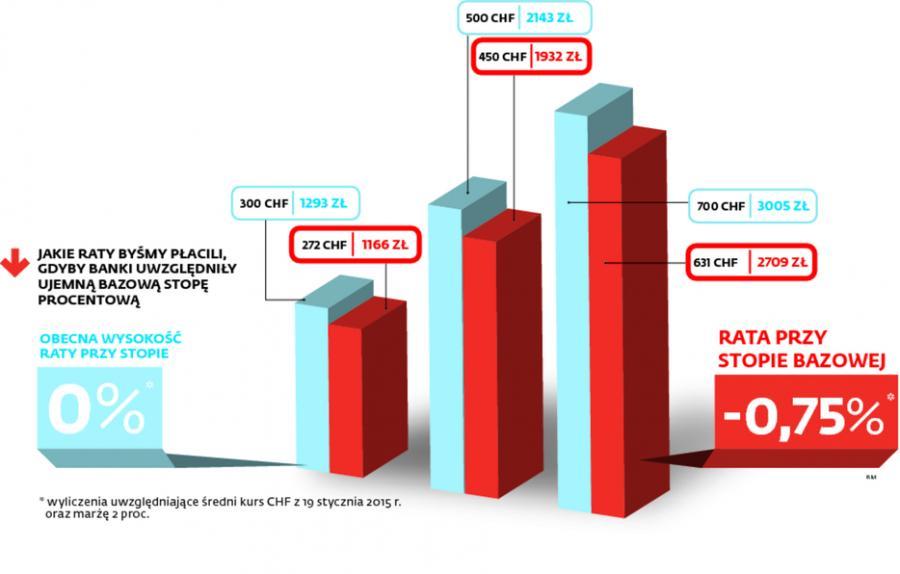 Wysokość rat kredytu we frankach