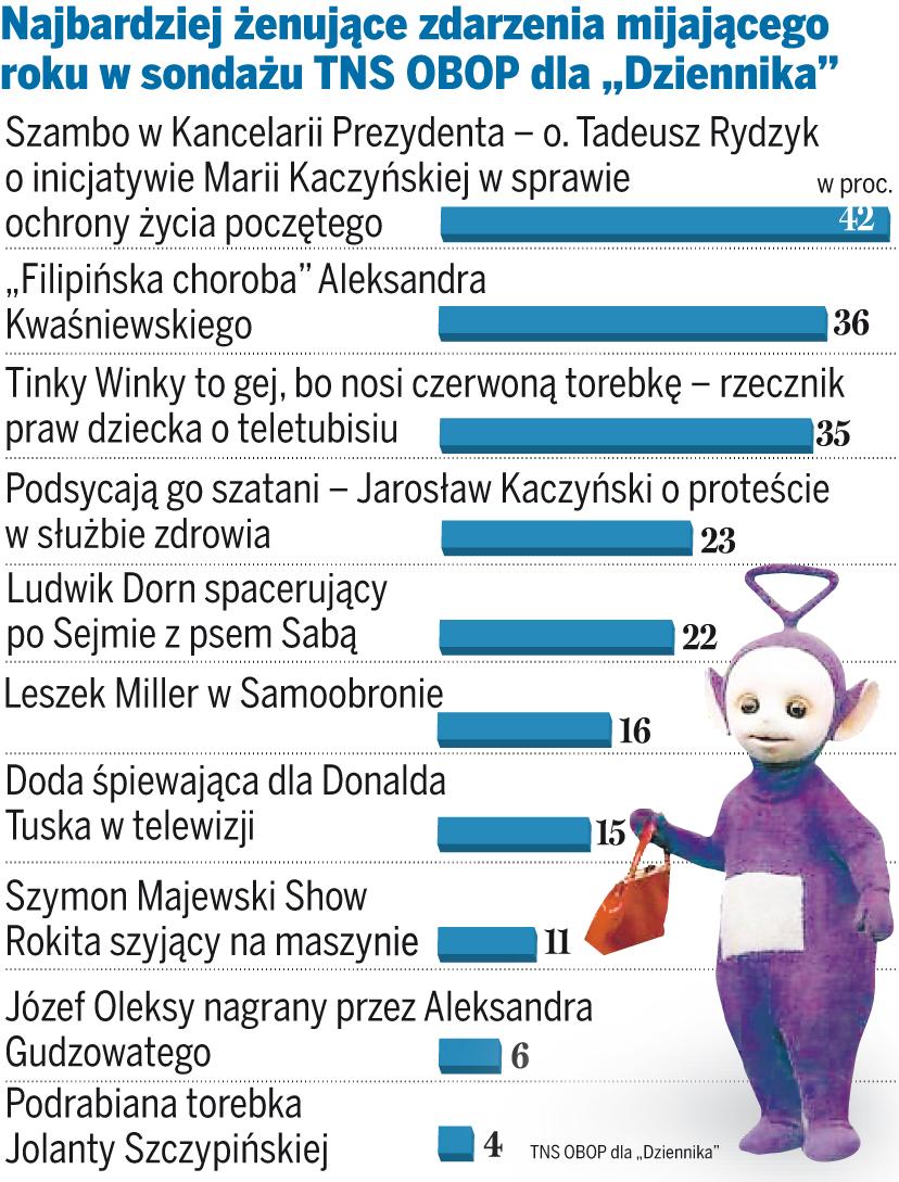 Ranking politycznych wpadek roku 2007