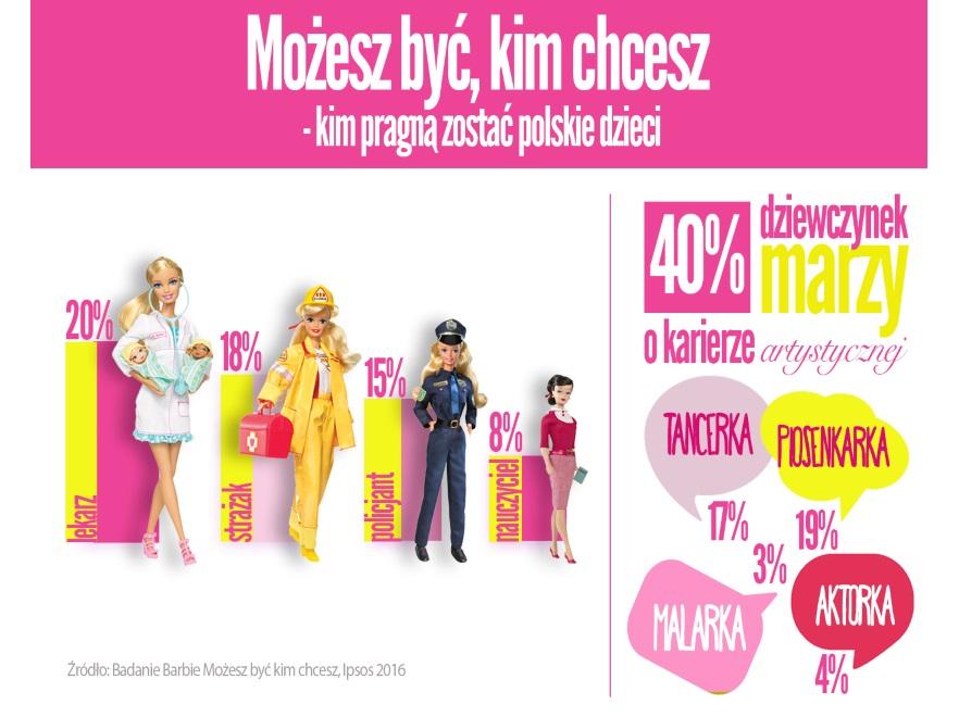 Kim chcą być polskie dzieci