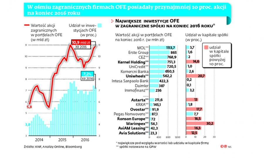 Największe inwestycje OFE w zagraniczne spółki